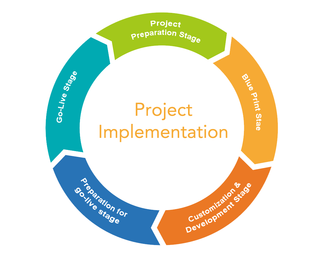 Project Implementation - Light Vision IT